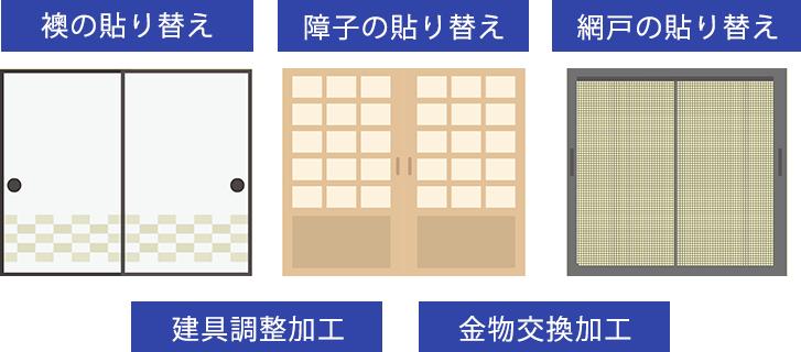 襖の貼り替え・障子の貼り替え・網戸の貼り替え・建具調整加工・金物交換加工